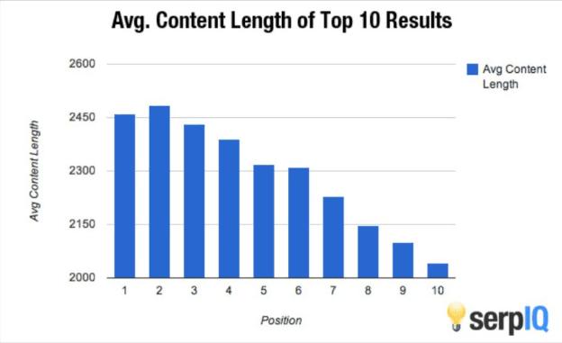 Content-lenght-survey-serpIQ