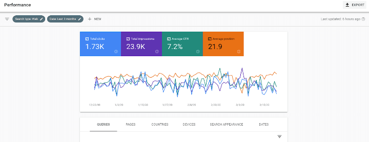 Performance-report-on-Google-Search-COnsole-example-