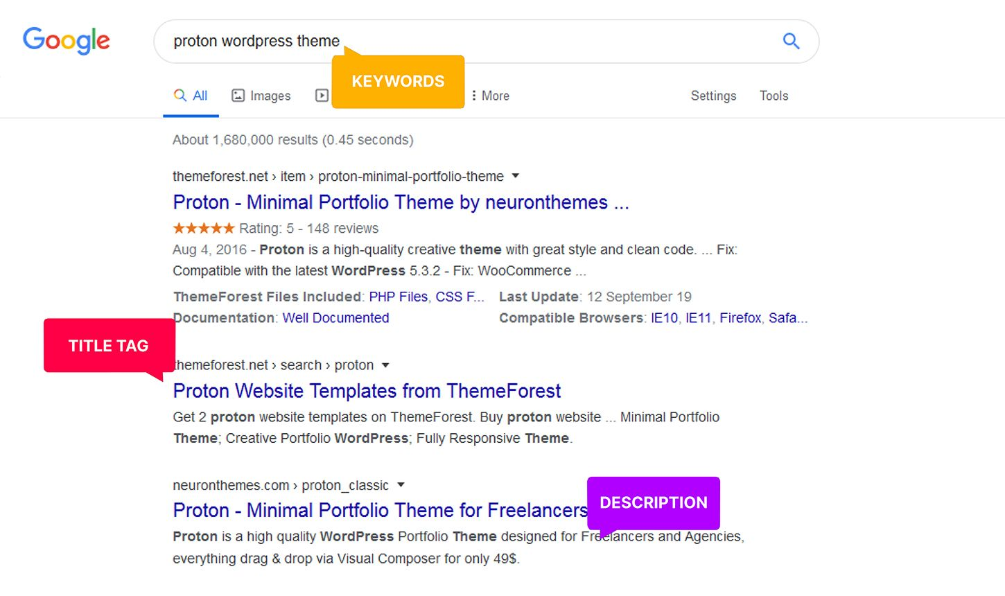 keyword research and meta description in google search engine
